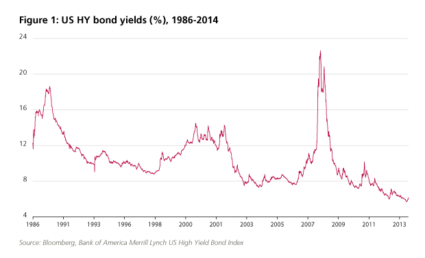 Figure 1 US High Yield bond yields 1986-2014, peaking in 2009