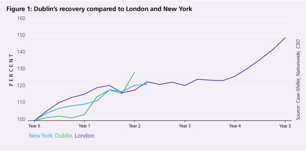 Dublins recovery compared to London and New York