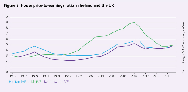 House price-to-earnings ratio in Ireland and the UK