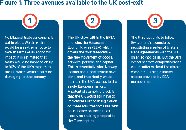 Brexit: 3 avenues available to the UK post-exit