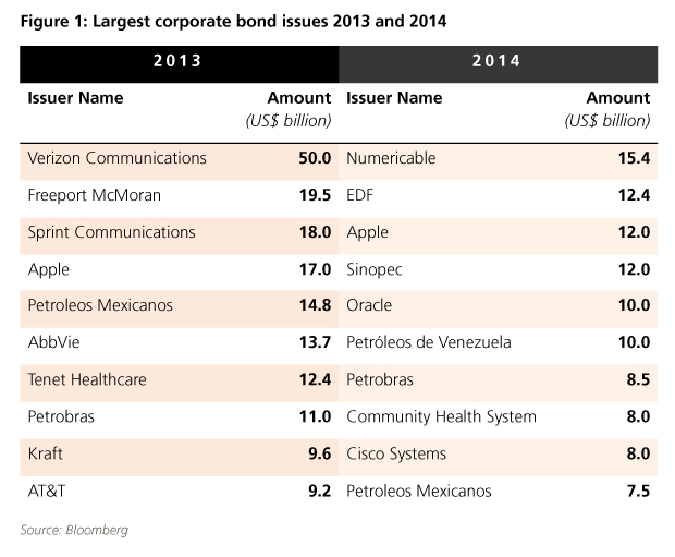 Largest corporate bond issues in 2013 and 2014