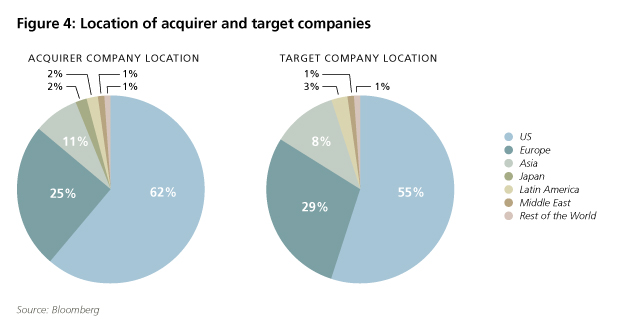 location of M&A acquirer and target companies