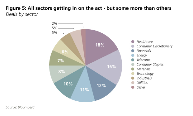 M&A activity by sector